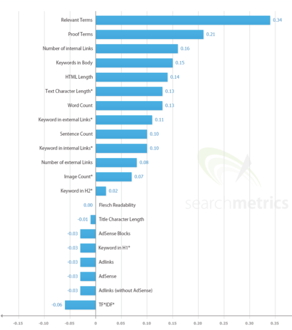 On-page-SEO-Ranking-factors